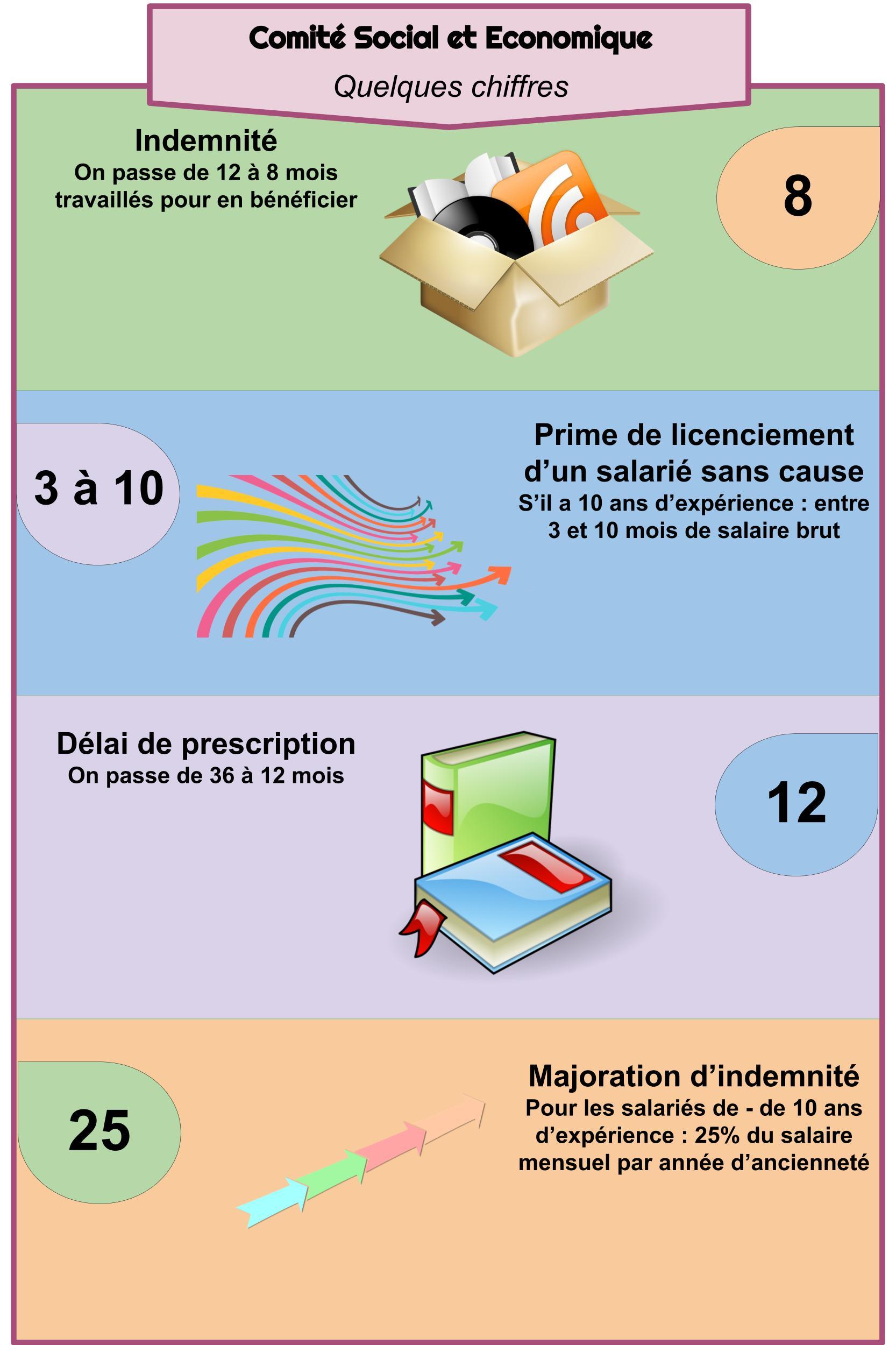 CSE - Quelques chiffres