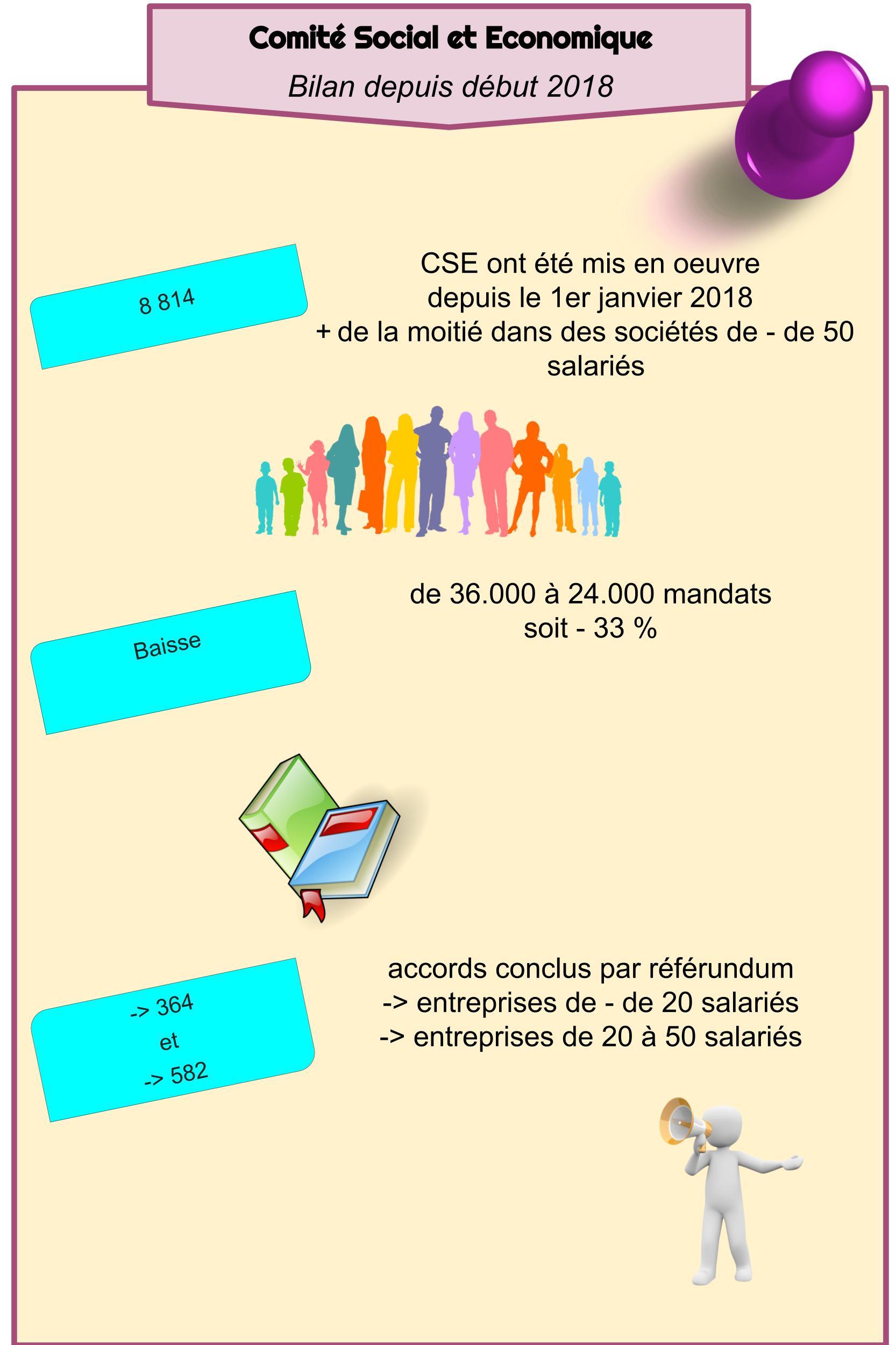 CSE - Bilan depuis début 2018