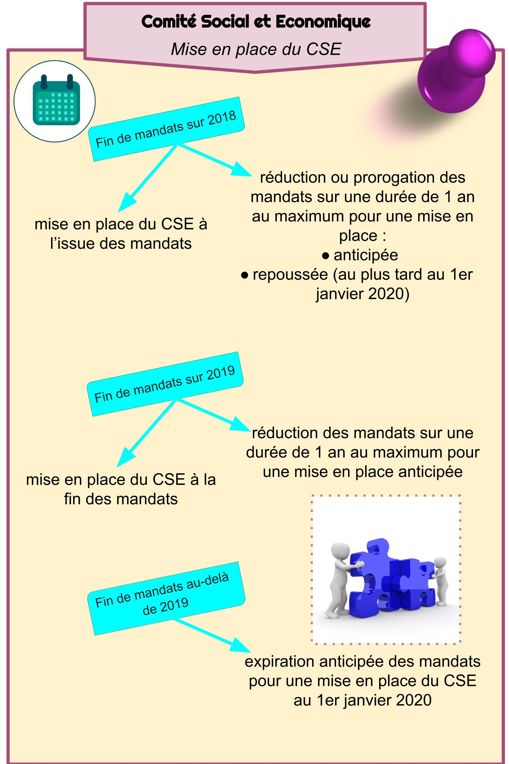 CSE - Mise en place du CSE