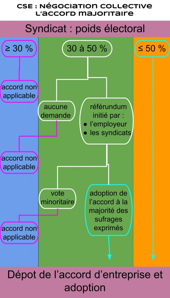CSE _ Négociation collective