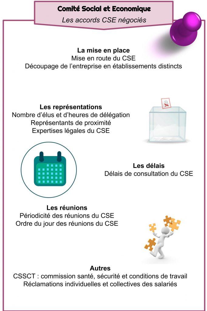 Comité Social et Economique -  Les accords CSE négociés