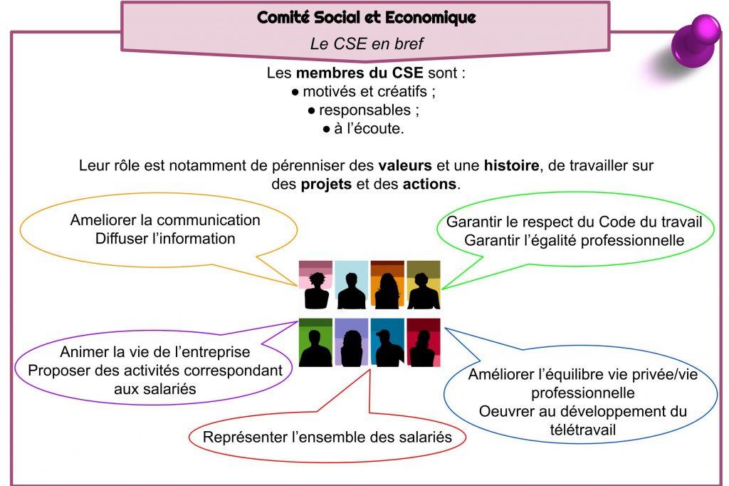 Comité Social et Economique -  Le CSE en bref